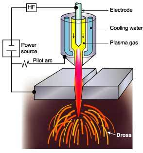 plasma-cutter-troubleshooting-arc
