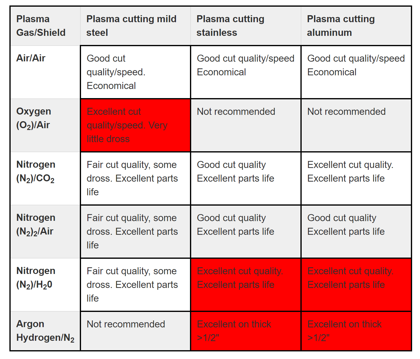 gas selection for plasma cutting aluminum