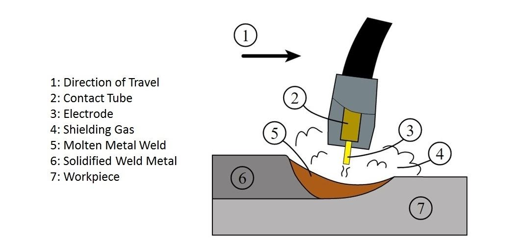 what is mig welding