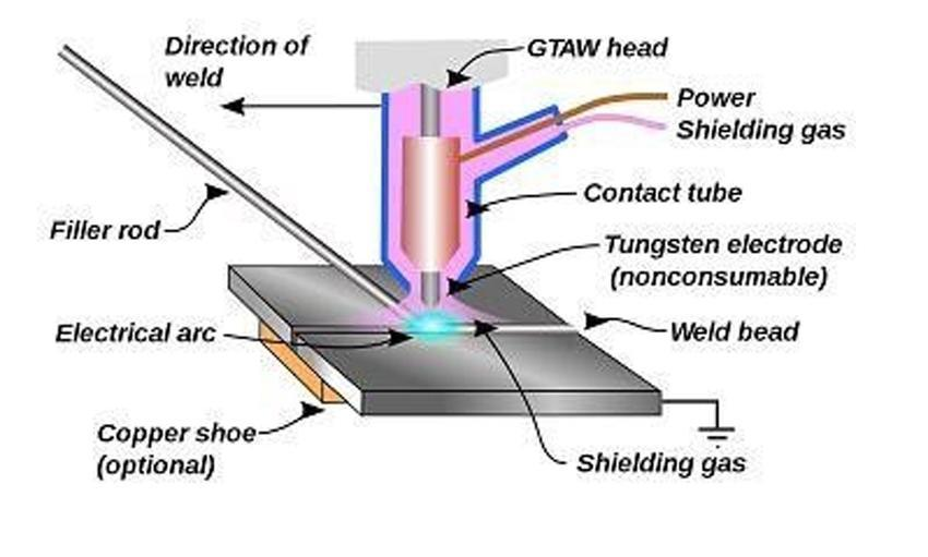 what is TIG welding