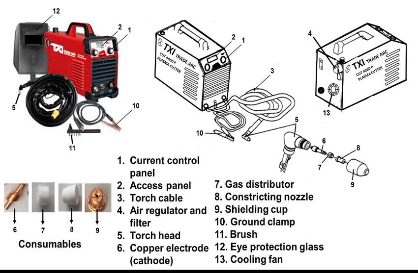 components of a plasma cutter